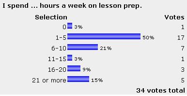 Lesson planning poll